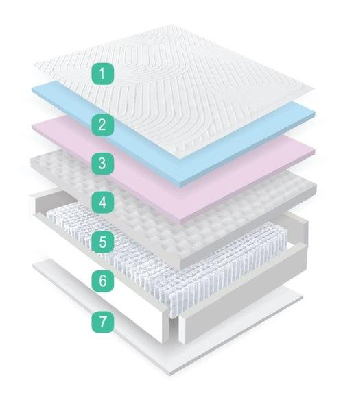 Fusion Lux Mattress Layers